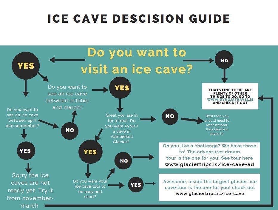 ice cave descision map